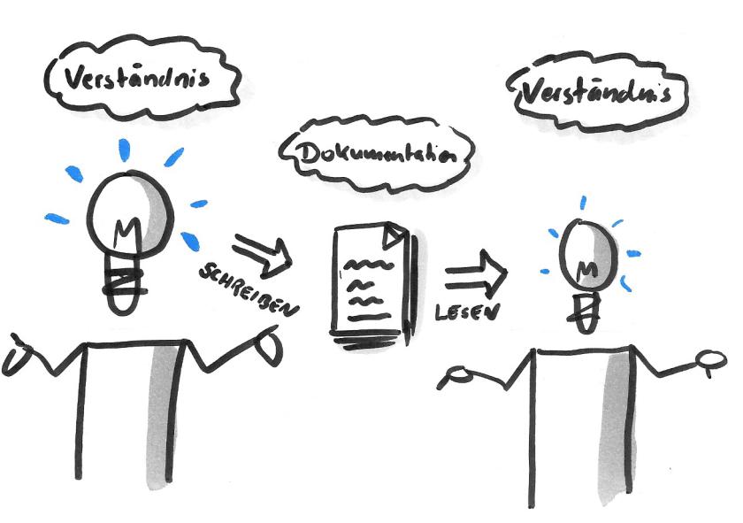 agile-dokumentation-verstaendnis