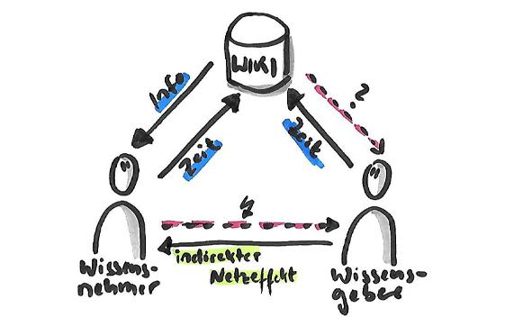agile-dokumentation-zweiseitiger-Markt